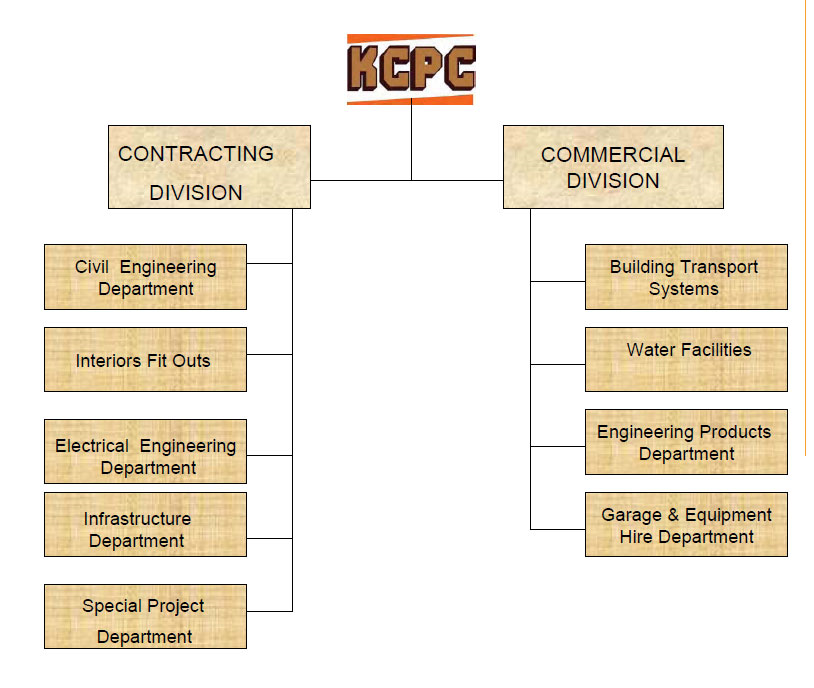 Kuwait Company for Process Plant Construction & Contracting