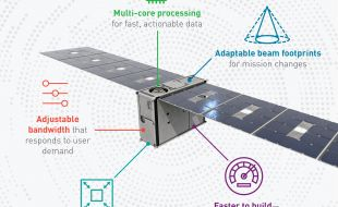 Lockheed Martin - First Smart Satellites are Tiny with Big Missions - Κεντρική Εικόνα
