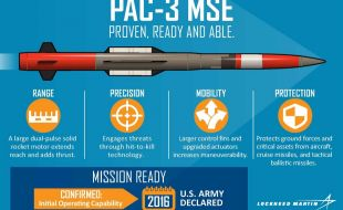 patriot_advanced_capability_pac-3_missile_segment_enhancement_mse_lm