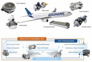 Aeronamic B.V. - Pictures