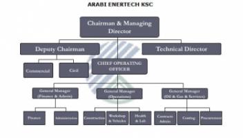 Arabi Enertech K.S.C - Pictures 2
