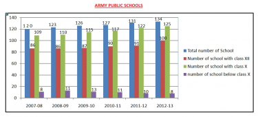 Army Welfare Education Society - AWES - Pictures 2