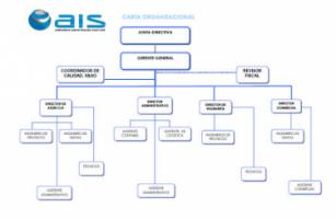 Asesorias Industriales Santafe S.A. (AIS) - Pictures