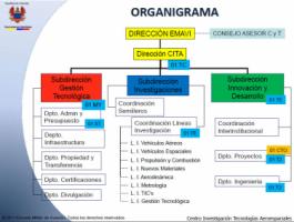 Centro De Investigacion en Tecnologias Aeroespaciales  - CITAE - Pictures 2