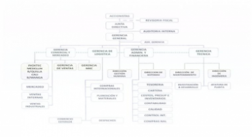 Compania General de Aceros - Pictures 2