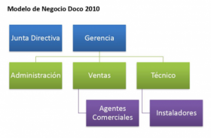 Doco Ltda. - Pictures 2