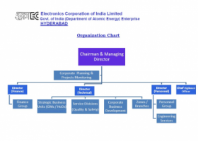 Electronics Corporation of India Limited (ECIL) - Pictures 2