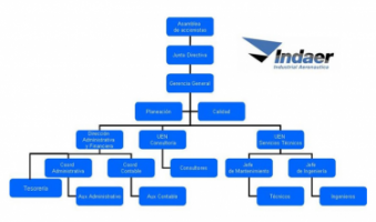 INDAER - Industrial Aeronautica S.A. - Pictures 2