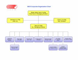 Integral Services Co. (ISCO) - شركة الخدمات المتكاملة - Pictures 2