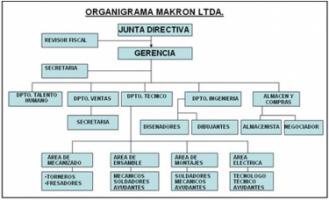 Makron Ltda. - Pictures 2