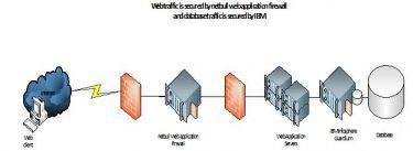 Netbull IT Services Ltd. - Pictures 3