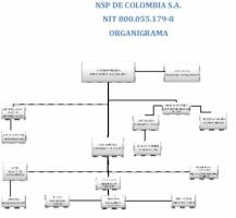NSP de Colombia S.A.S. - Pictures 2