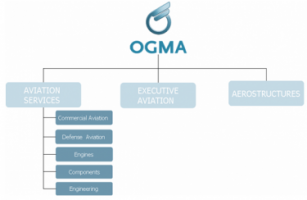 OGMA - Industria Aeronautica de Portugal S.A.  - Pictures 2