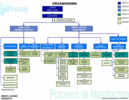 Procesos de Manufactura (PROM) S.A.S. - Pictures 2
