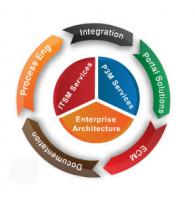 Safat Enterprise Solutions - Pictures