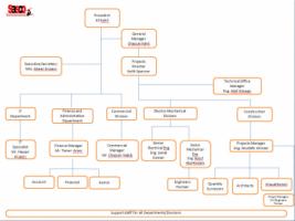 Sasco Gulf General Trading & Contracting Company - شركة ساسكو الخليج للتجارة العامة والمقاولات - Pictures 2