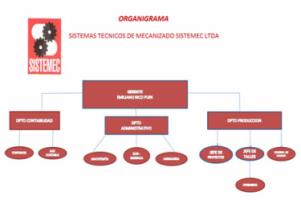 Sistemas Tecnicos de Mecanizado Ltda. - Pictures