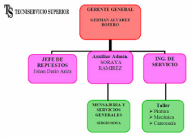 Tecniservicio Superior S.A.S. - Pictures 3