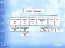 Uniteam A.S. - Pictures 2