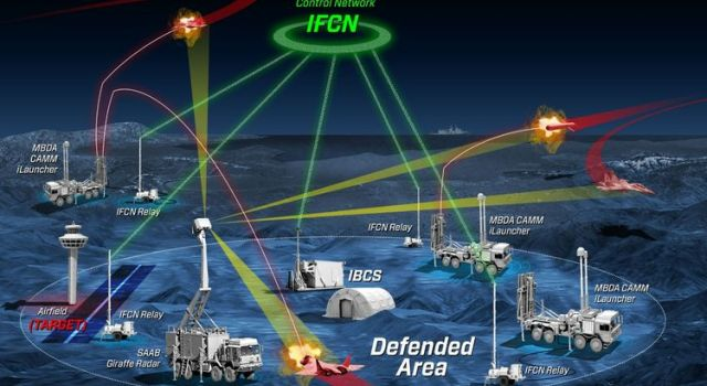 Northrop Grumman, MBDA and Saab Demonstrate the Integration of Disparate Missile and Radar Systems into Integrated Air and Missile Defense Battle Manager - Κεντρική Εικόνα