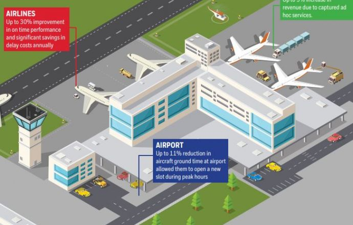 Swissport International To Improve Ground Operations At Airports With Honeywell Connected Service - Κεντρική Εικόνα