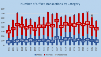 offset_transactions_by_category