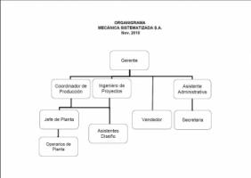Mecanica Sistematizada S.A. - Pictures 2