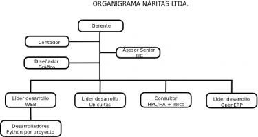 Naritas Ltda. - Pictures